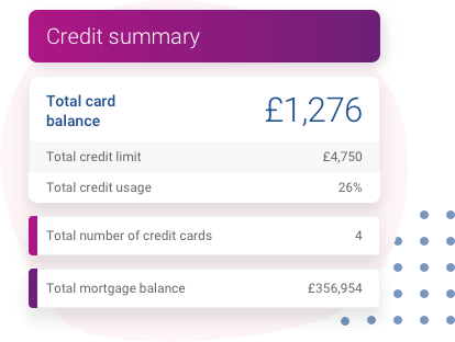 An example of the credit summary feature, showing a break down of a users total credit card balance, credit limit and credit usage split over 4 different cards